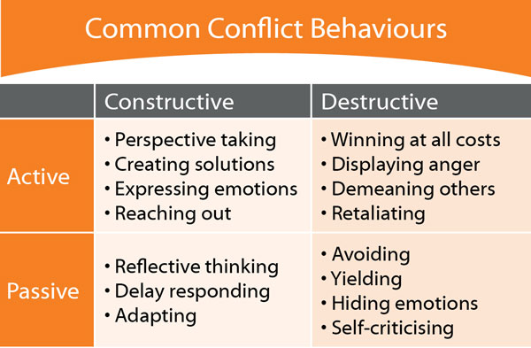 How to Have a Constructive Conflict